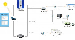 SAJ_Monitoring 1-3kW